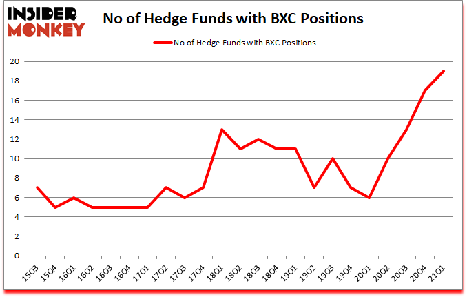 Is BXC A Good Stock To Buy?