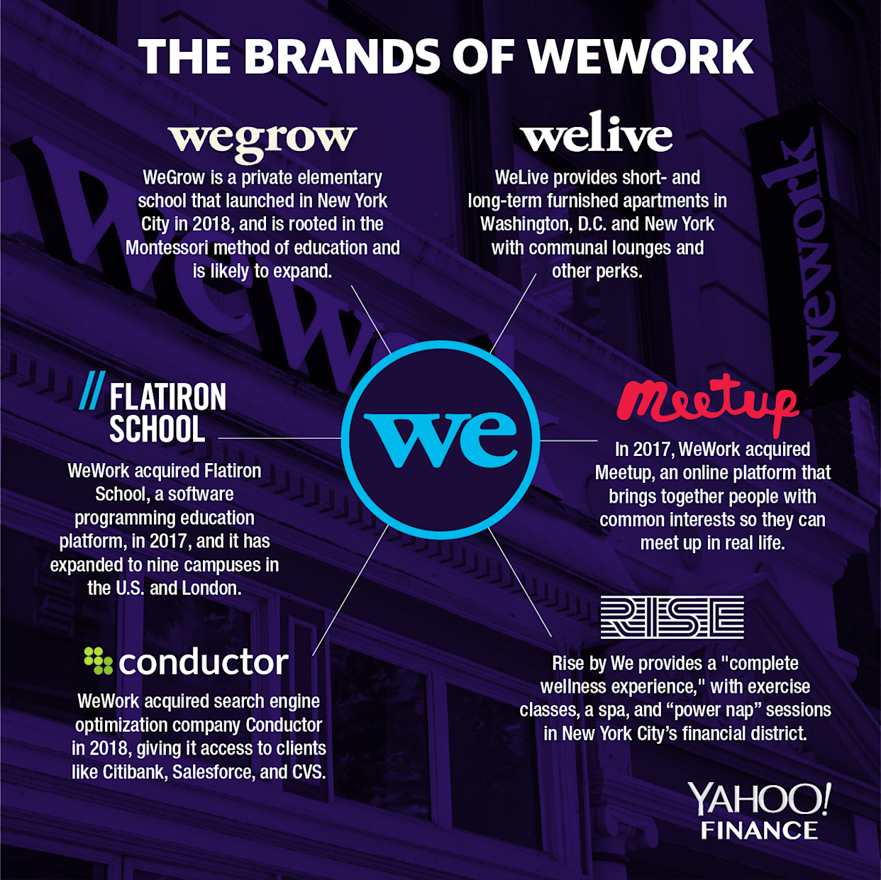 The brands of WeWork