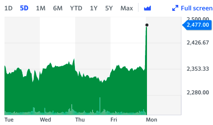 Greggs shares jumped on a positive trading update. Chart: Yahoo Finance UK