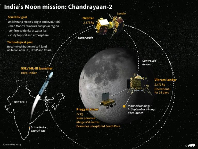 India's Chandrayaan-2 mission to the Moon, rescheduled for launch on Monday, July 22 (AFP Photo/Gillian HANDYSIDE)