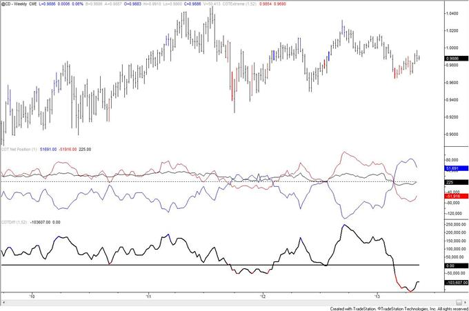 Swiss_Franc_Trend_Long_Term_Signal_from_COT_body_cad.png, Swiss Franc Trend Long Term Signal from COT