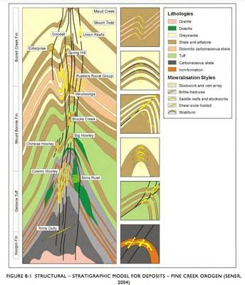 FIGURE 5 - STRUCTURAL – STRATIGRAPHIC MODEL FOR COMPASS CREEK  TARGETS BASED ON PINE CREEK GEOSYNCLINE GOLD DEPOSITS (CNW Group/Essex Minerals Inc)