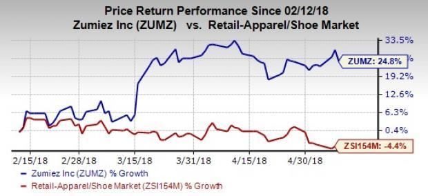 Zumiez (ZUMZ) retains positive comps trend in April with 1.7% growth. This marks the 14th straight month of comps growth for the company.