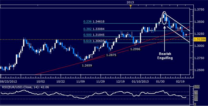 Forex_EURUSD_Technical_Analysis_02.25.2013_body_Picture_5.png, EUR/USD Technical Analysis 02.25.2013