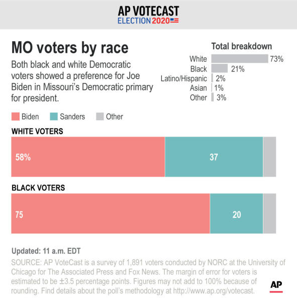 Graphic shows results of VoteCast survey on Missouri Democratic vote breakdown by race.;