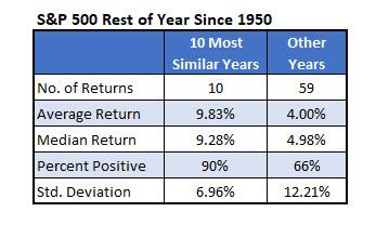 SPX Rest of Year 1950