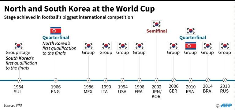 Graphic looking at the performance of North Korea and South Korea in previous World Cup tournaments (AFP Photo/John SAEKI)