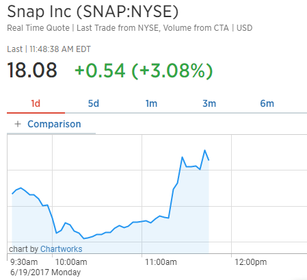 Time Warner signs $100 million deal with Snap on advertising, shows