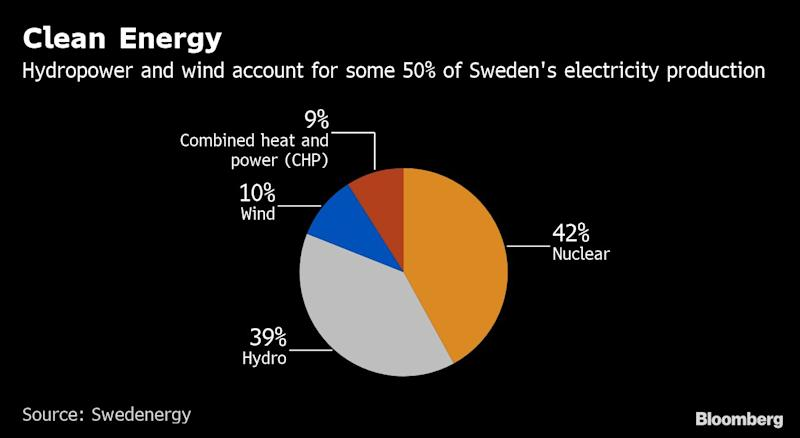 Sweden's Biggest Cities Face Power Shortage After Fuel-Tax Hike
