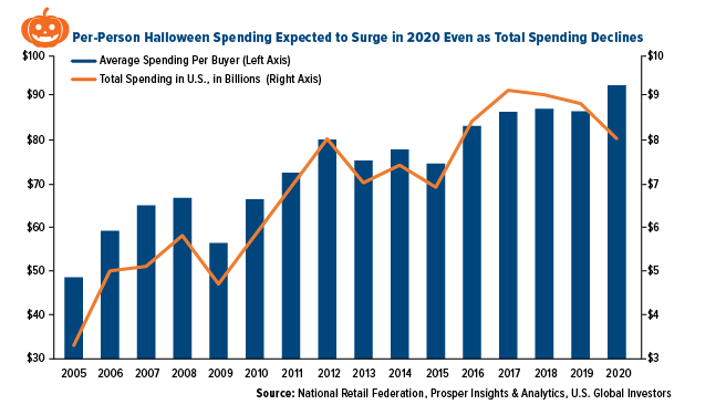 Per-Person Halloween Spending