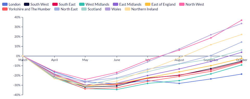 How hiring has changed since March in different UK regions and nations. Chart: REC / Emsi