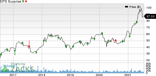 Seagate Technology Holdings PLC Price and EPS Surprise
