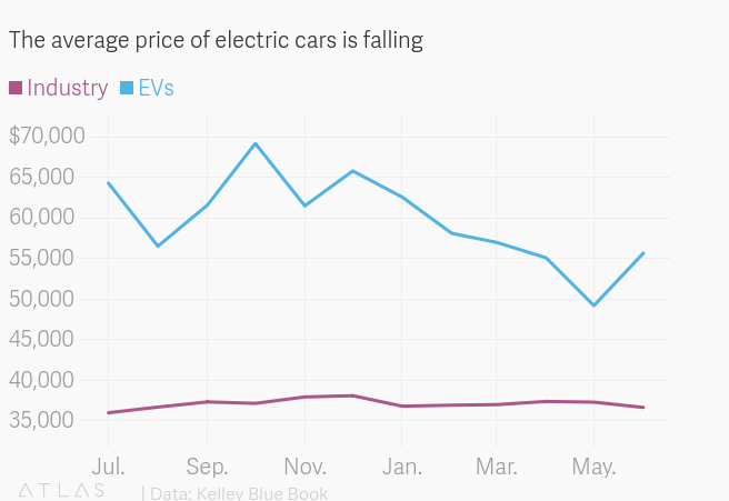 The Average Electric Car In The Us Is Getting Cheaper