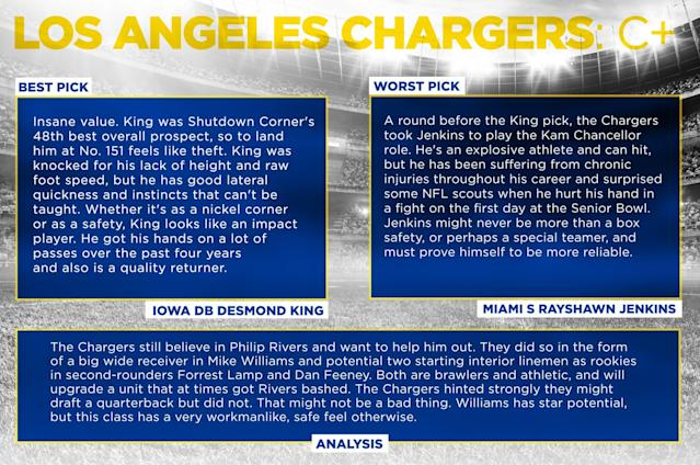 <p>San Diego Chargers </p>