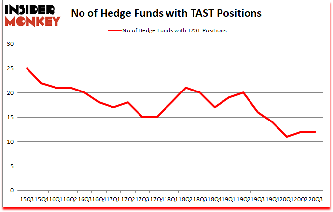 Is TAST A Good Stock To Buy?