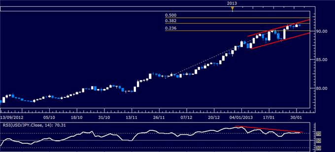 Forex_USDJPY_Technical_Analysis_01.31.2013_body_Picture_1.png, Forex: USD/JPY Technical Analysis 01.31.2013
