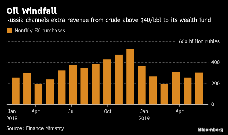 Russian Economy Gives Putin Reasons Not to Extend OPEC+ Deal