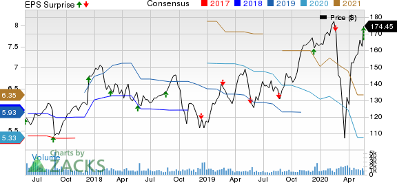 Nordson Corporation Price, Consensus and EPS Surprise