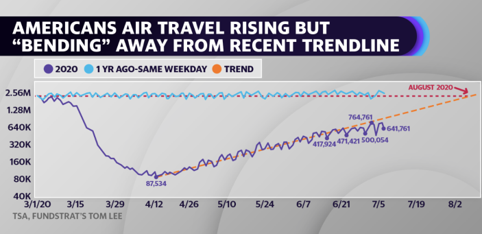 TSA passenger data plotted on a log scale shows travel in recent weeks is bending below the exponential recovery from the last two months.