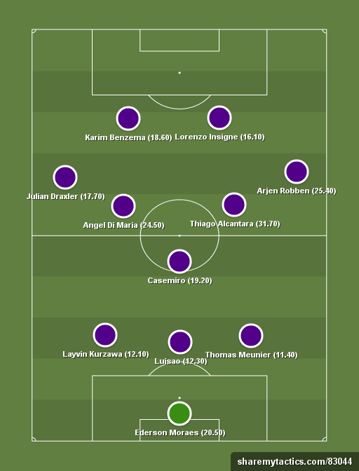 Yahoo Daily Fantasy GW 7 Dreamteam - Football tactics and formations