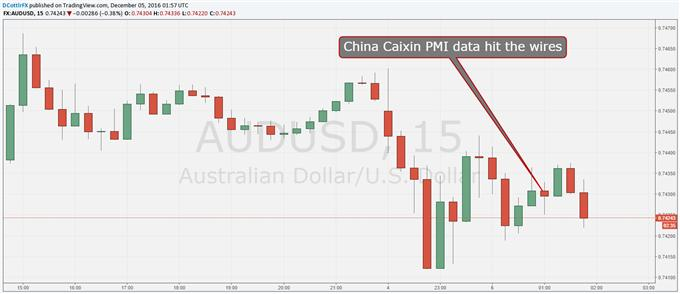 aussie dollar steady as china caixin pmi edges up rh finance yahoo com Project Management Process Model Diagram Project Management Process Model Diagram
