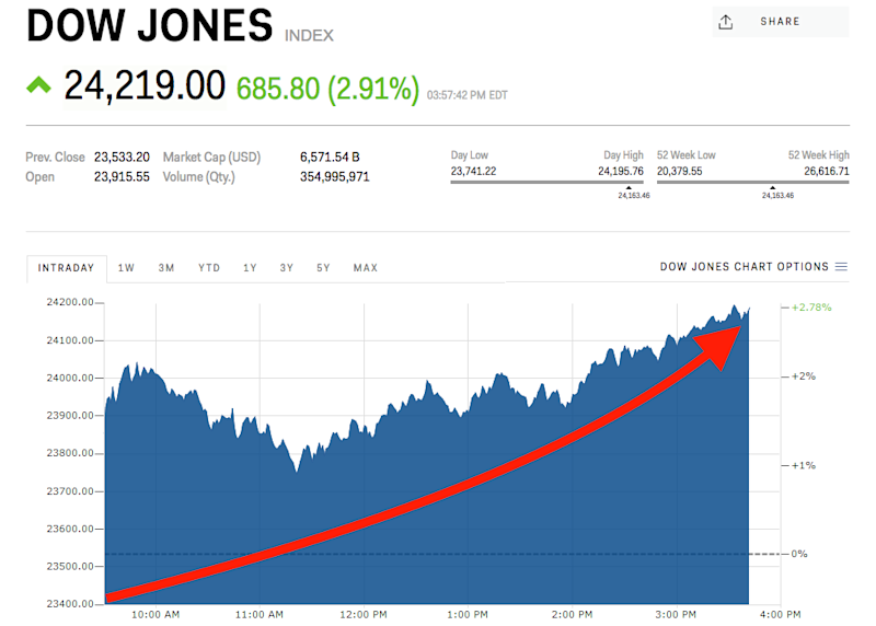 Dow Jones Soars To 3rd Biggest Point Gain Ever