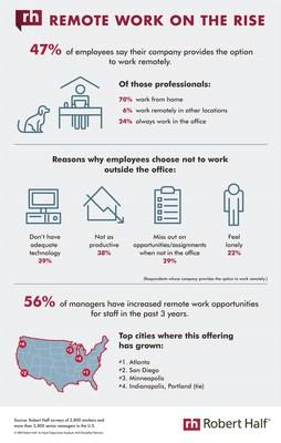 In a new survey from global staffing firm Robert Half, less than half of professionals (47%) said their company provides the option to work remotely. Of those, 70% take advantage of the perk and work from home; an additional 6% do their job from another location, such as a café or shared office space. Check out the infographic for full survey results: https://www.roberthalf.com/blog/compensation-and-benefits/remote-work-on-the-rise