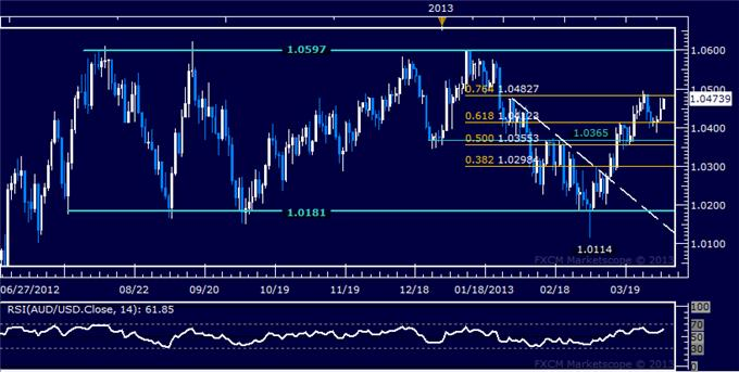 Forex_AUDUSD_Technical_Analysis_04.03.2013_body_Picture_5.png, AUD/USD Technical Analysis 04.03.2013