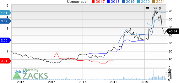 DMC Global Inc. Price and Consensus