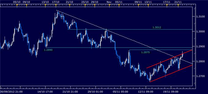 Forex_News_Euro_May_Extend_Advance_on_Flash_PMI_Data_body_Picture_1.png, Forex News: Euro May Extend Advance on Flash PMI Data