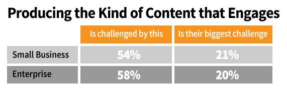challenges in content marketing