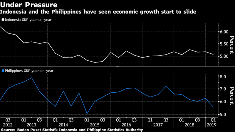 "(Bloomberg) -- Indonesia is on track to join the Philippines in a new monetary-easing cycle as a darkening global outlook forces Asia's most aggressive interest-rate hikers of recent times to reverse course.While Bank Indonesia is widely expected to leave its benchmark rate unchanged Thursday, the central bank has offered its strongest signal yet that cuts are on the horizon. Bangko Sentral ng Pilipinas, which pulled the trigger with a quarter-point reduction in May, is seen moving again on the same day. A shift in tone from the Federal Reserve, which signaled on Wednesday it's ready to lower rates, may give both Asian central banks further room to ease.Indonesia and the Philippines each hiked interest rates by 175 basis points last year, which helped their currencies rebound and kept inflation in check amid an emerging-market rout. But in 2019 the story has changed: waning global demand, a worsening U.S.-China trade war and a cautious Federal Reserve is making Asian central banks from India to Australia shift toward looser monetary policy to bolster economic growth.""Both central banks have a clear easing bias,"" said Krystal Tan, an economist at Australia & New Zealand Banking Group Ltd. in Singapore. They ""hiked aggressively last year mainly due to a hawkish Fed in the case of Indonesia and high inflation in the Philippines, but both factors have since dissipated, giving them scope to unwind the earlier hikes to support growth.""While Philippine inflation quickened last month, it remains within a 2-4% target and had been slowing since October. But with disappointing economic growth in the first quarter, Bangko Sentral Governor Benjamin Diokno may further step on the monetary easing gas. A survey by Bloomberg shows 16 of 24 economists predict a 25-basis-point cut to 4.25% on Thursday.Read: Diokno Says Rate Cut Inevitable as Faster May Inflation Isn't a Trend ""Inflation remains on a downtrend and growth is still hampered by the lingering effects of the delayed passage of the budget,"" said Eugenia Victorino, Asia strategist at Skandinaviska Enskilda Banken AB in Singapore, who's among those forecasting a cut. A gloomy global outlook also presents ""risk of further easing down the road,"" she said.Bank Indonesia Governor Perry Warjiyo this week said there's room to ease monetary policy, after earlier warning that Southeast Asia's biggest economy will probably grow below the midpoint of a 5-5.4% forecast this year. But the risk of global uncertainty once again rattling financial markets and spurring capital outflows is complicating his decision.Read: Indonesia's Central Bank Chief Sees Room to Cut Interest RateOnly seven of 35 economists in a Bloomberg survey, which started before Warjiyo made his comments this week, see a lowering of the benchmark rate to 5.75% on Thursday, with the rest predicting a hold. A surprise cut would be Indonesia's first since September 2017.""The time is right for BI to switch gears,"" said Rahul Bajoria, a senior economist at Barclays Plc in Singapore, who expects a reduction. ""We do not see Indonesia's stability as being jeopardized with a small rate cutting cycle, rather it will help balance growth risks.""(Updates with Fed meeting in second paragraph)\--With assistance from Tomoko Sato and Manish Modi.To contact the reporters on this story: Karlis Salna in Jakarta at ksalna@bloomberg.net;Siegfrid Alegado in Manila at aalegado1@bloomberg.netTo contact the editors responsible for this story: Nasreen Seria at nseria@bloomberg.net, Chris BourkeFor more articles like this, please visit us at bloomberg.com©2019 Bloomberg L.P."
