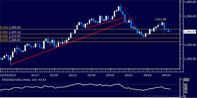 US-Dollar-Approaching-Key-Chart-Barrier-Crude-Oil-Aims-Above-105.00_body_Picture_7.png, US Dollar Approaching Key Chart Barrier, Crude Oil Aims Above 105.00