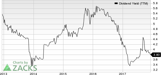 BCB Bancorp, Inc. (NJ) Dividend Yield (TTM)