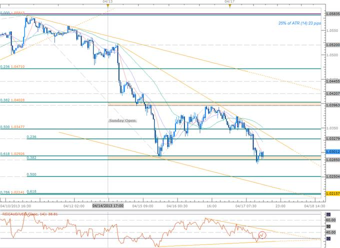 Forex_Scalping_AUD_Range-_Close_Below_10295_Fib_Support_Favors_Shorts_body_Picture_1.png, Scalping AUD Range- Close Below 10295 Fib Support Favors Shorts