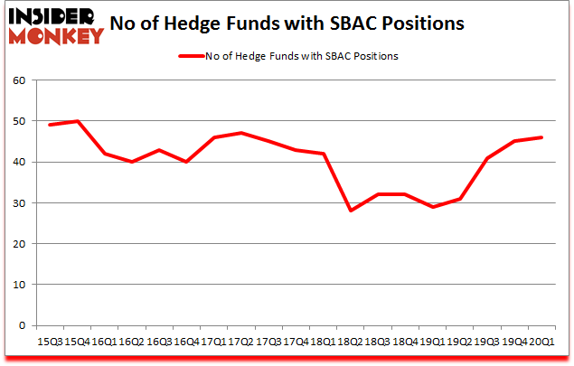 Is SBAC A Good Stock To Buy?
