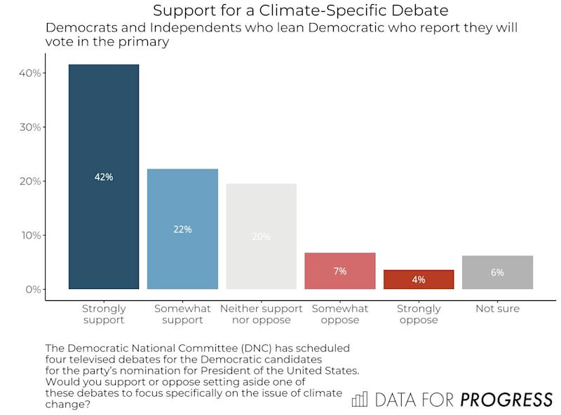 Among registered Democrats, support for a climate debate is overwhelming. (Photo: Data for Progress)
