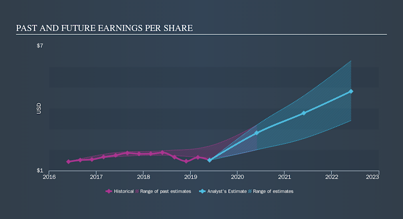 NYSE:EDU Past and Future Earnings, October 8th 2019