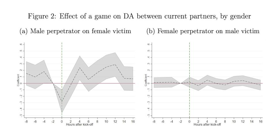 Data from the Football, alcohol and domestic abuse study