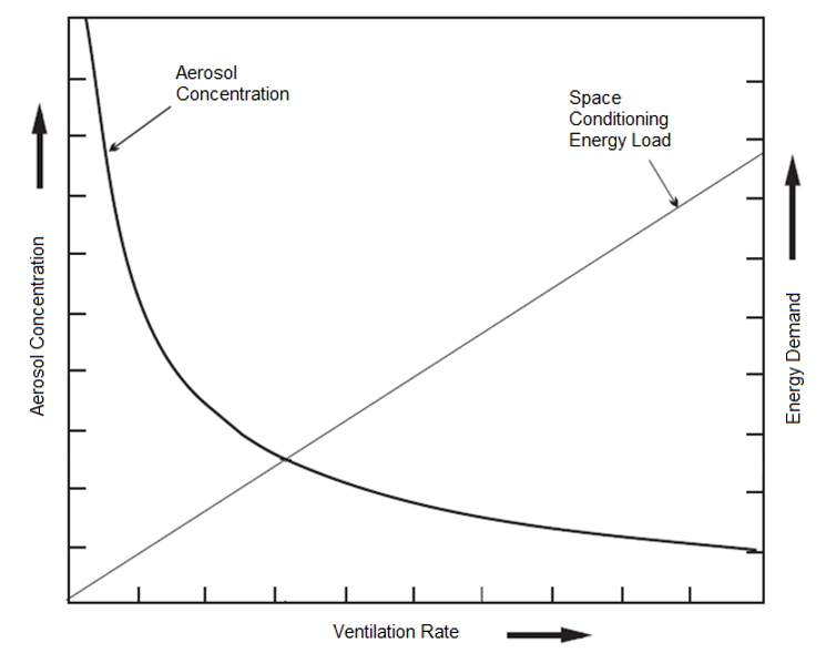 """<span class=""""caption"""">The relationship between the ventilation rate and the aerosol concentration in well-mixed rooms.</span> <span class=""""attribution""""><span class=""""source"""">The authors</span></span>"""