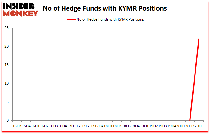 Is KYMR A Good Stock To Buy?