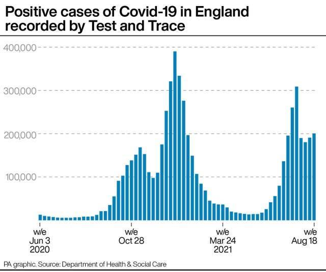Positive cases of Covid-19 in England recorded by Test and Tracr