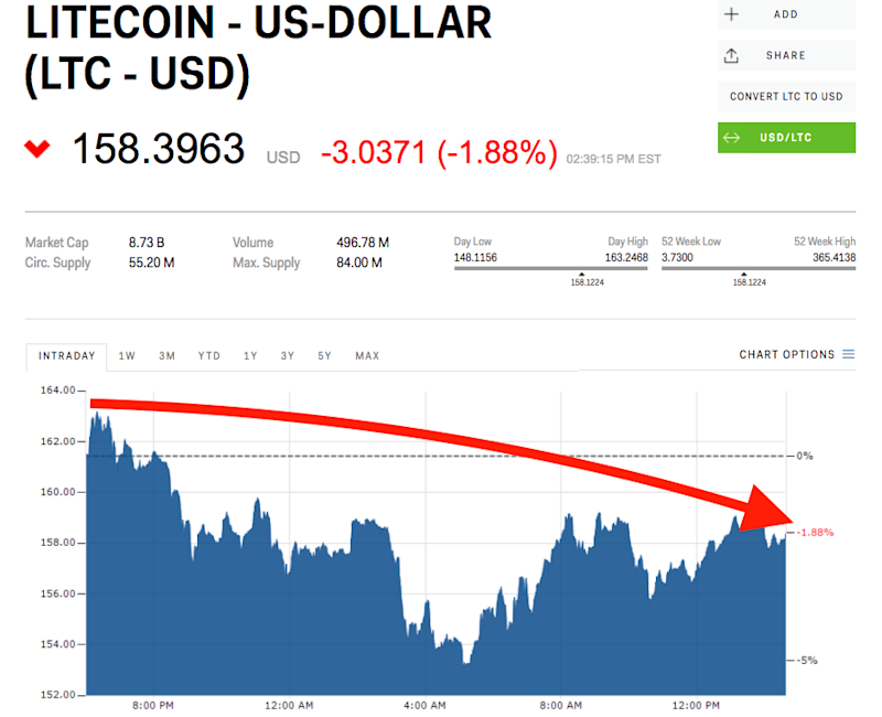 Bitcoin Fork Litecoin To Mirror Cryptocurrencys Rise And FALL