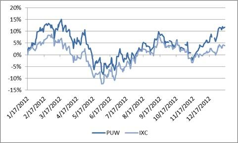PUW vs IXC - 1 year