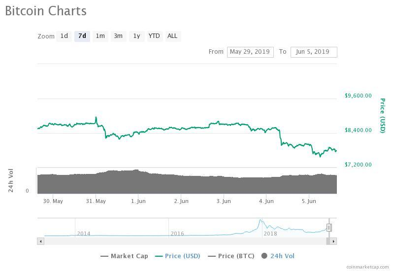 The bitcoin price has dropped by more than $1,000