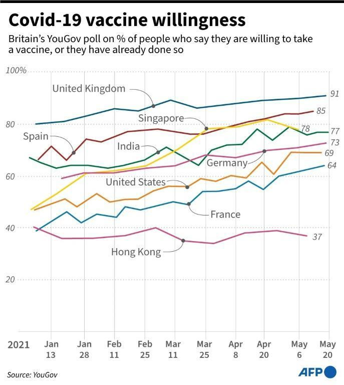 Graphic showing the changing trend in people willing to accept a coronavirus vaccine, according to YouGov polls