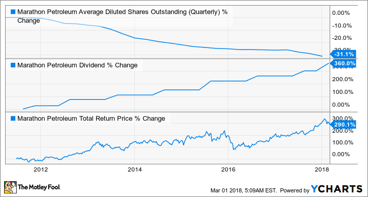 MPC Average Diluted Shares Outstanding (Quarterly) Chart