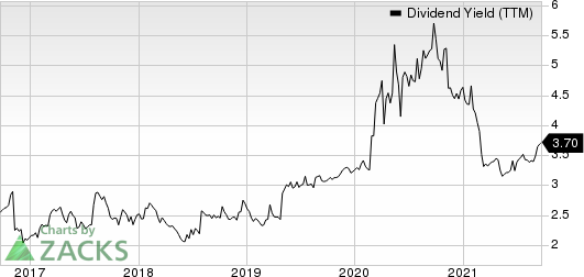 First Community Bancshares, Inc. Dividend Yield (TTM)