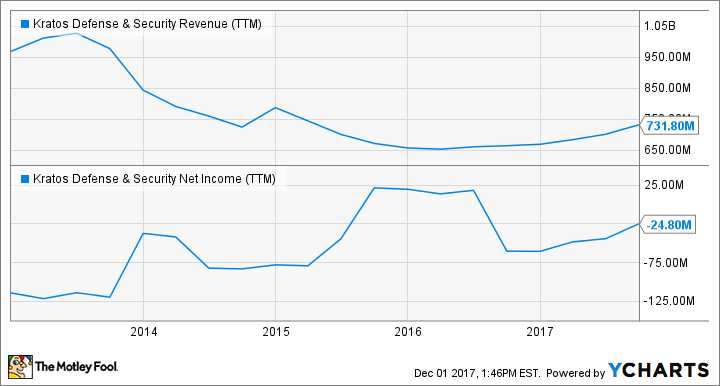 KTOS Revenue (TTM) Chart