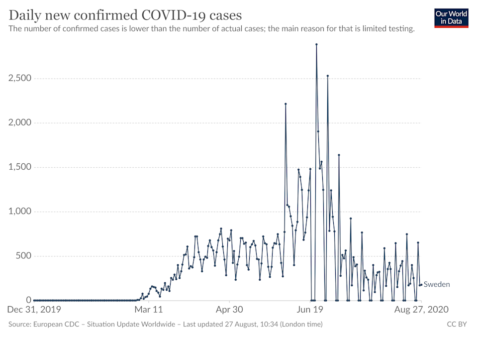 The daily new confirmed COVID-19 cases in Sweden.